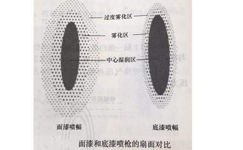 面漆和底漆喷枪的扇面对比